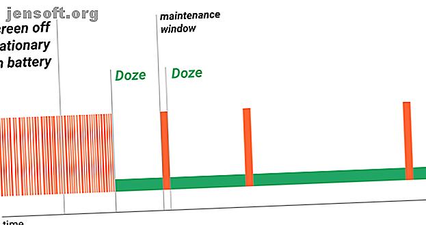 Die Doze-Funktion von Android optimiert zwar die Akkunutzung, kann jedoch manchmal zu Problemen führen.  So deaktivieren Sie es für einige Apps.