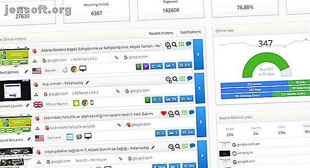 Betreiben Sie eine eigene Website?  Sehen Sie mit diesen Echtzeit-Tools zur Besucherverfolgung, wer Ihre Website gerade besucht.