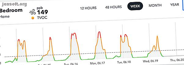 El único monitor inteligente de calidad del aire del mercado que mide radón.  Encontrarás datos bellamente presentados con una aplicación y un panel web.