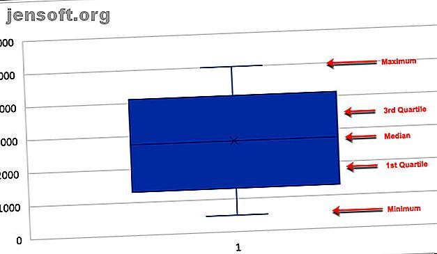 Om du arbetar med statistiska data, visar en ruta och ett whiskerschema fördelningen av data.  Skapa en i Microsoft Excel enkelt.