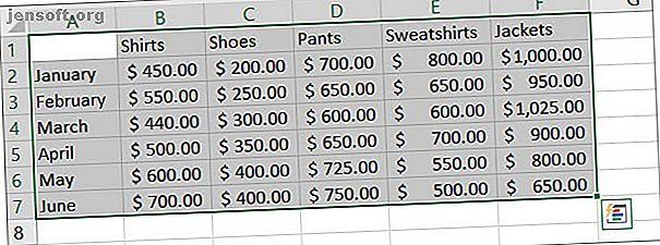 Har du aldrig skapat ett diagram i Excel?  Så här skapar du ett diagram i Excel och anpassar det med de vanligaste diagramtyperna.