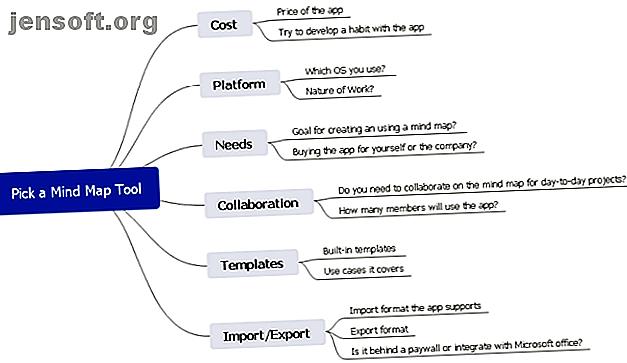 Mindmapping hjälper dig att brainstorma och ansluta koncept och idéer.  Här är de bästa verktygen och programvaran för gratis tankekarta.