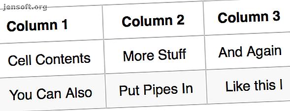 Markdown simplifica el formateo de texto en línea, como texto en negrita y enlaces.  Incluso puedes hacer tablas con Markdown.