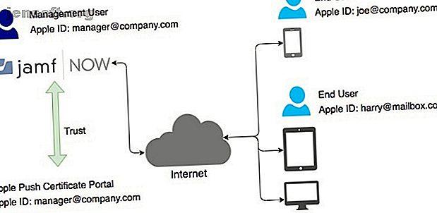 Echemos un vistazo más de cerca a cómo Jamf puede optimizar la administración de dispositivos de su organización.