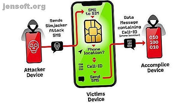 Votre carte SIM est un risque de sécurité!  Voici comment pirater des cartes SIM et ce que vous pouvez faire pour protéger votre téléphone et vos contacts.