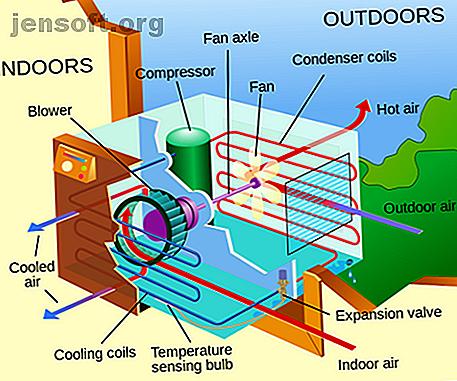 Vous utilisez votre climatiseur aussi efficacement que possible?  Essayez ces astuces pour rester au frais tout en économisant énergie et argent.