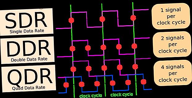 Hur staplas RAM i DDR2, DDR3 och DDR4 upp?  Här är vår förklaring av generationer av RAM och vad de betyder för dig.