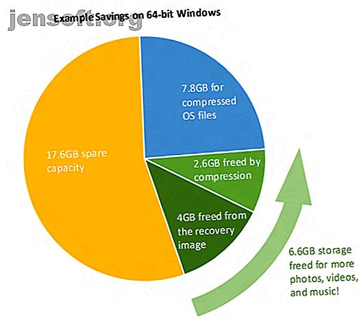 Windows 10 est compact.  Vous pouvez le dépouiller encore davantage pour qu'il occupe le moins d'espace disque possible.