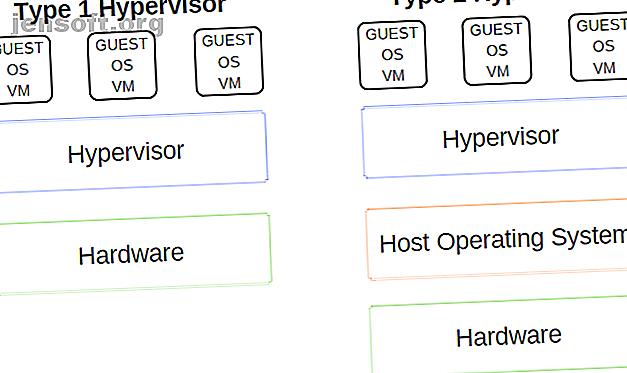 VirtualBox, VMware et Hyper-V dominent le marché.  Quel logiciel de machine virtuelle est le meilleur?