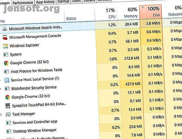 Har du 100% diskbruk i Windows 10?  Vi har 14 forskjellige rettelser.  Man er bundet til å hjelpe deg.